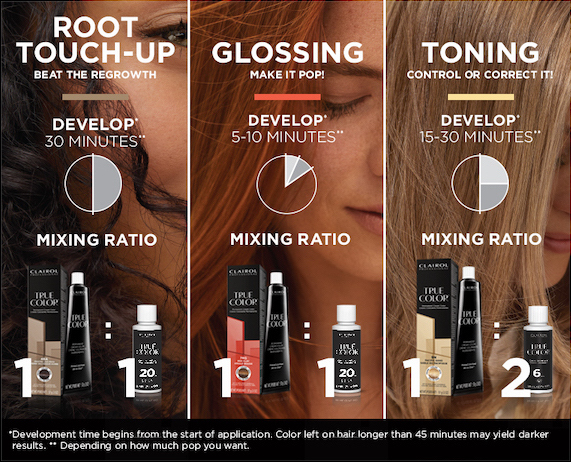 Root touch up: beat the growth. Develop 30 minutes. Ratio 1:1. Glossing: make it pop! Develop 5-10 minutes. Ratio 1:1. Toning: control or correct it. Develop 15-30 minutes. Ratio 1:2.